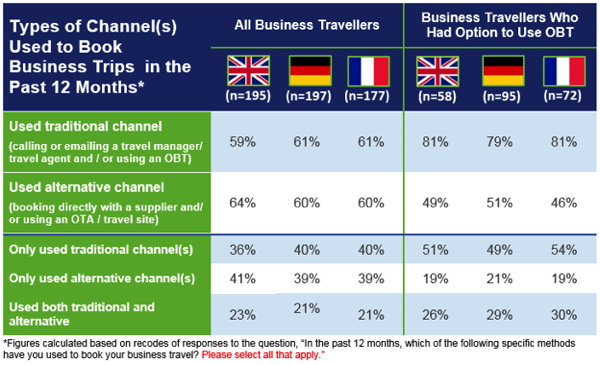 Table - Types of channels used to book business trips