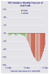 Graph - YC Hotel Profit Forecast