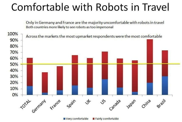Graph - Comfort level by travelers with the use of robots