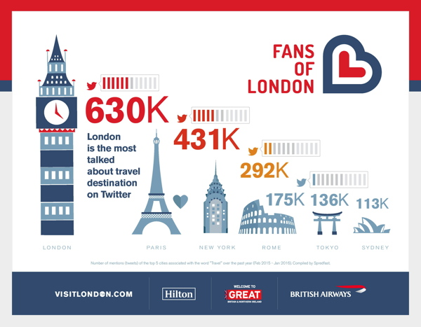 Infographic - Fans of London