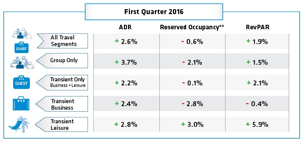 Table -Hotel Booking Trends Q1 2016