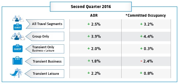 Table - Hotel Booking Trends Q2 2016