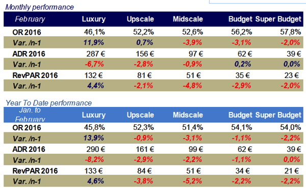 Table - French Hotel Industry Performance February 2016