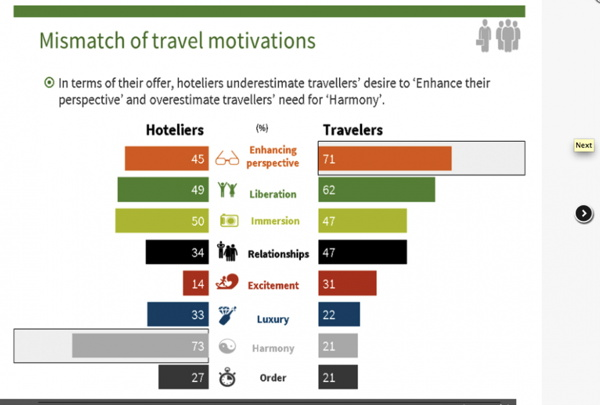 Graph - Mismatch of travel motivations
