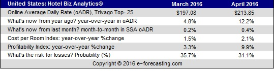 Table - U.S. Hotel Biz Analytics March 2016
