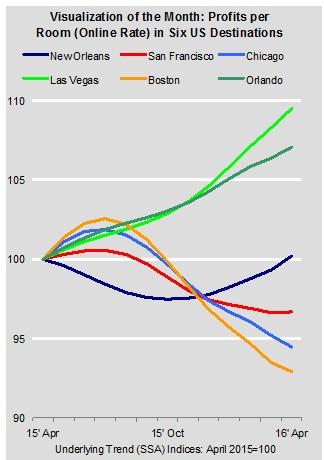 Graph - Profits per Hotel Room in Six US Destinations