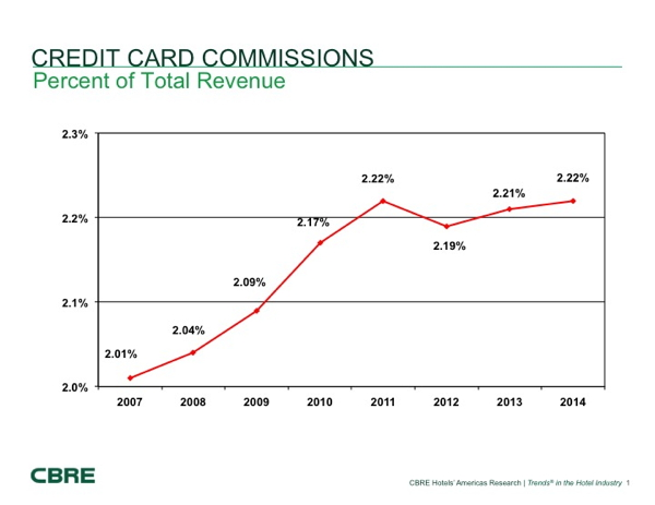 Graph - Credit card commissions - % of total hotel revenue
