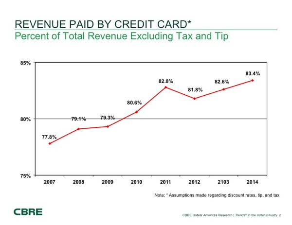 Graph - hotel revenue paoid by credit card