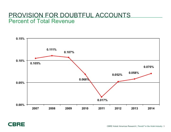 Graph - Provision for doubtful accounts