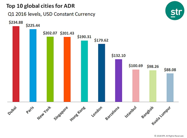 Graph - Top 10 global cities for hotel average daily rate