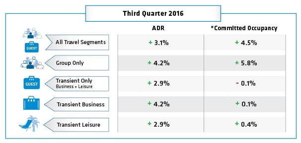 Table Hotel Booking Trends Q3 2016