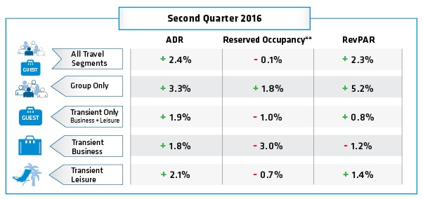 Table Hotel Booking Trends Q2 2016
