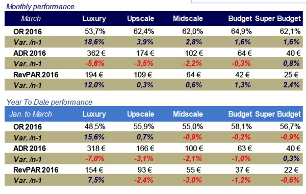 Table - French Hotel Industry Performance March 2016