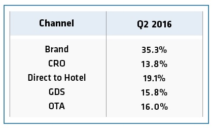 Table - Share of Transient Rooms Sold by Channel