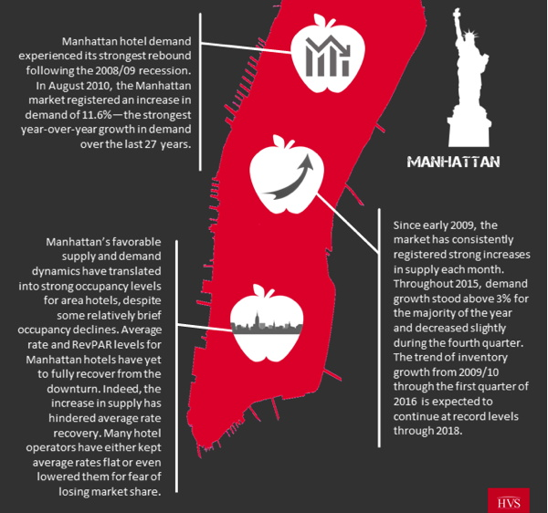 Infographic - 2016 Manhattan Hotel Market Overview