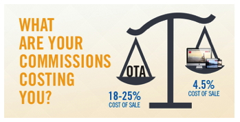 Graphic - What are your commissions costing you?