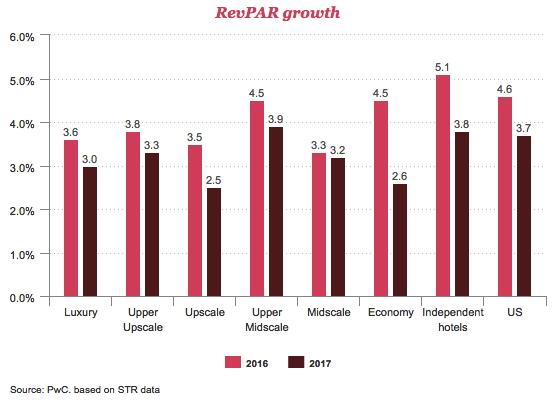 Graph - U.S. Hotel RevPAR Growth