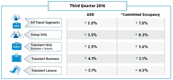 Table - Hotel Booking Trends Q3 2016