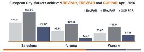 Graph - European Chain Hotels Market Review - April 2016