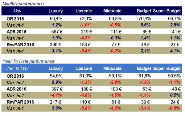 Table - French Hotel Industry Performance May 2016