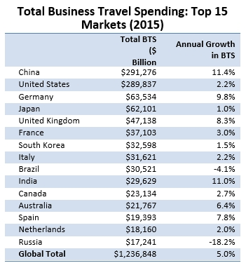Table - Top 15 Global Business Travel Markets by Spend