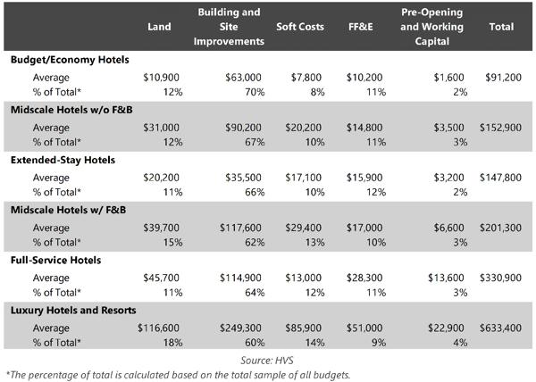 Table - 2015/16 Hotel Development Cost Per Room Amounts