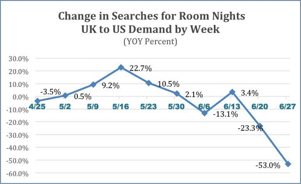 Graph - Changes in UK travel searches