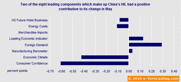 Graph - China Hotel Industry Leading Indicators May 2016