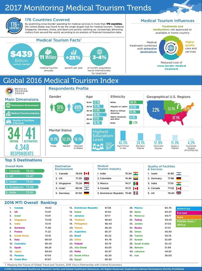 Infographic - Medical Tourism Trends