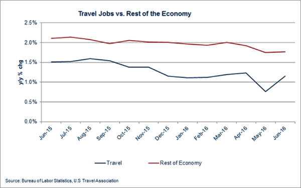 Graph - Travel Jobs vs. Rest of the Economy