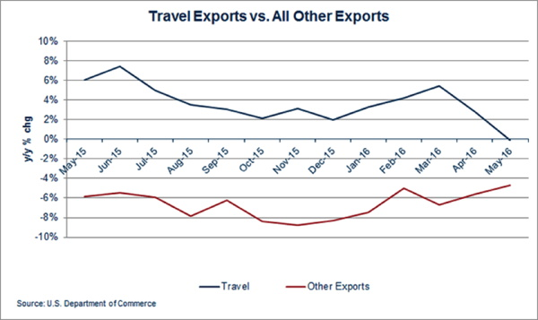Graph - Travel Exports vs. All Other Exports