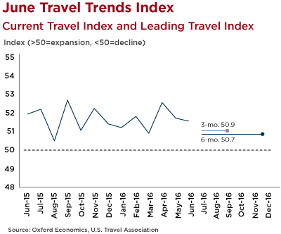 Graph - U.S. Travel Trends Index June 2016