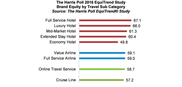 Graph 2016 Harris Poll Equitrend Study