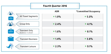 Tabel - Hotel Booking Trends Q4 2016