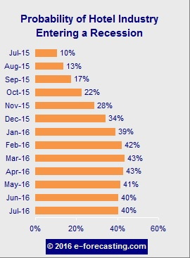 Graph - Probability of hotel industry entering a recession