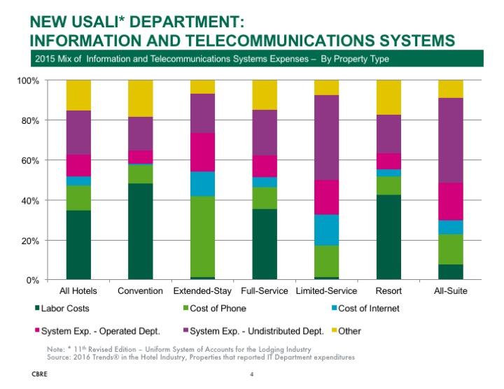 Chart - USALI