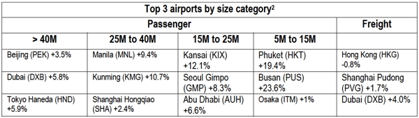 Table - Airports reporting highest preliminary year-on-year traffic growth rates in H1 2016 1