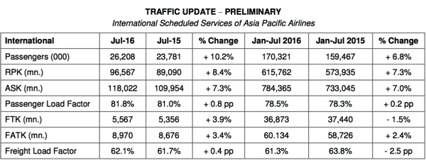 Table - Asia Pacific Airlines Traffic Results July 2016