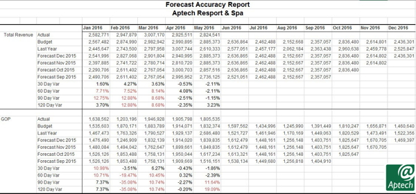 Screenshot - Forecast Accuracy Report
