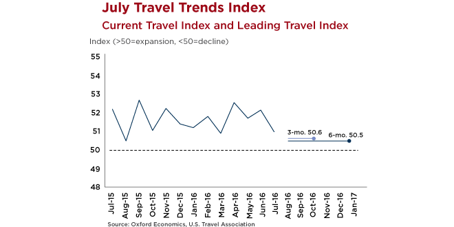 Graph - July US Travel Index