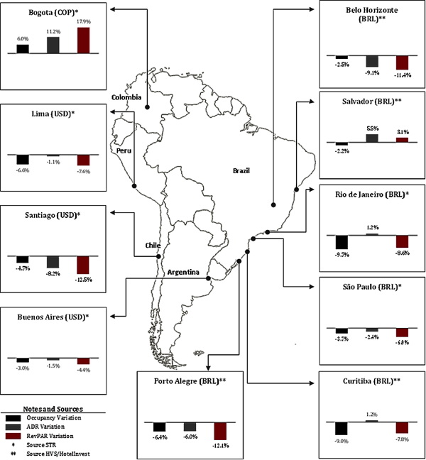 South America Hotels - Map - Performance Variation by Country