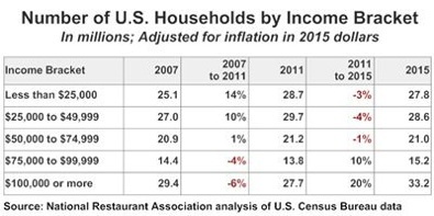Table - No. of US Households by Income Bracket