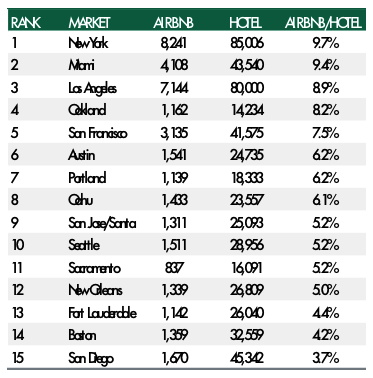 Table - Q1 2016 Average Daily Demand for Airbnb and Traditional Hotel Rooms by Market