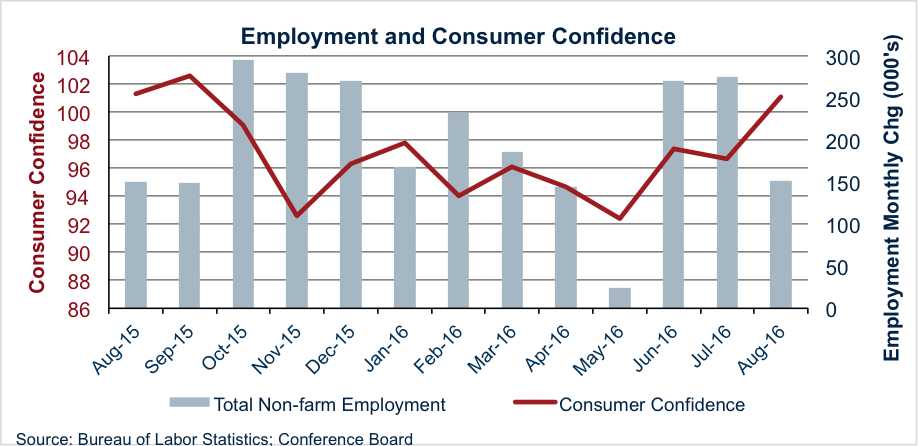 Graph - Employment and Consumer Confidence