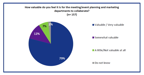 Graph - departmental collaboration for meeting planning