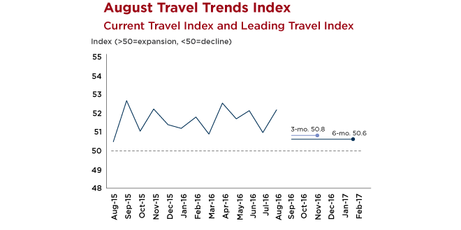 Table - U.S. Travel Trends Index August2016