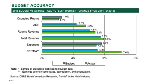 US Hoteliers Beat Budgeted Revenues And Control Costs