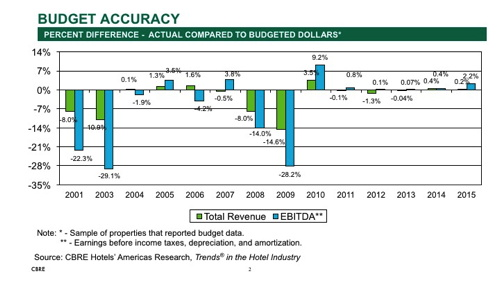 Graph - Hotel budget accuracy