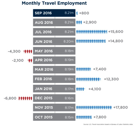 Table - Monthly Travel Employment September 2016