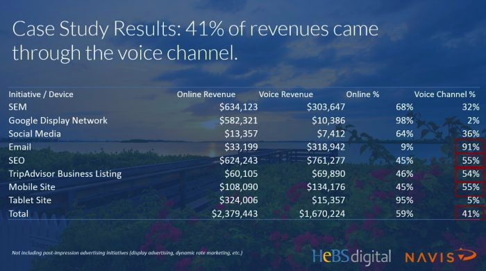 Table - Case Study:  Understanding the Big Picture with Online & Voice Channel Reservation Tracking